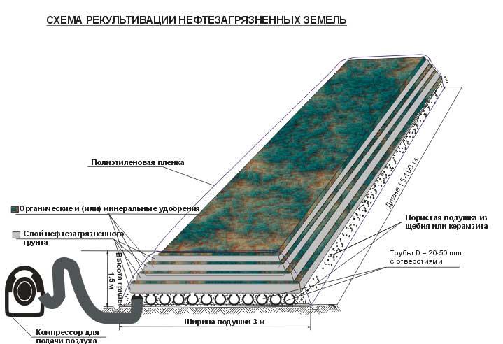 образец технические условия на рекультивацию земель - фото 7